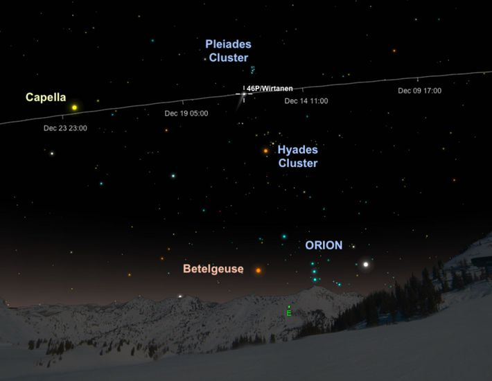 Comet 46P/Wirtanen will appear in the constellation Taurus during its closest approach to the sun.