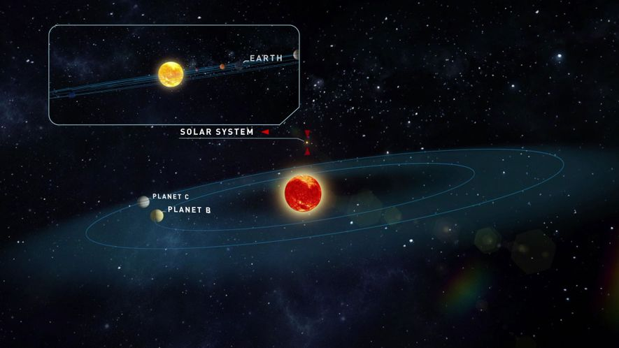 An illustration shows Teegarden's star and the likely orbits of its newfound planets. Our solar system, ...