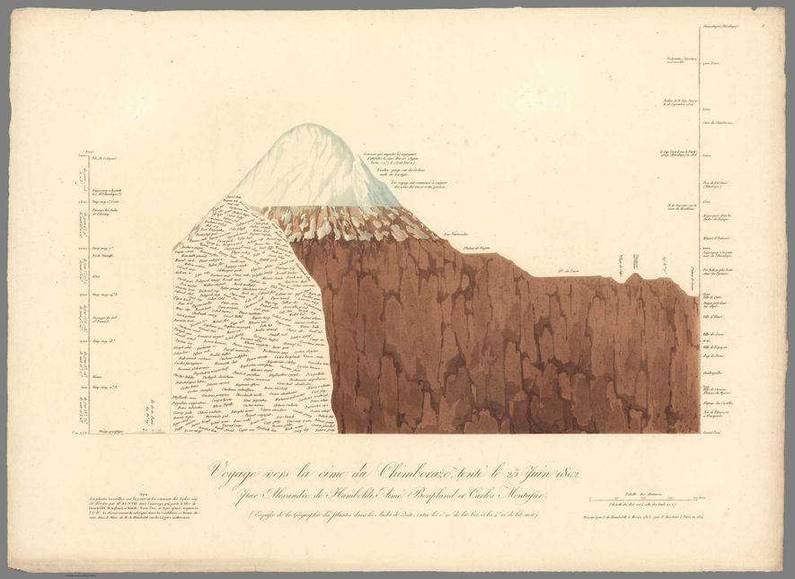 The peak of Ecuador's Chimborazo is 6,263 metres (20,548 feet) above sea level, but because the ...