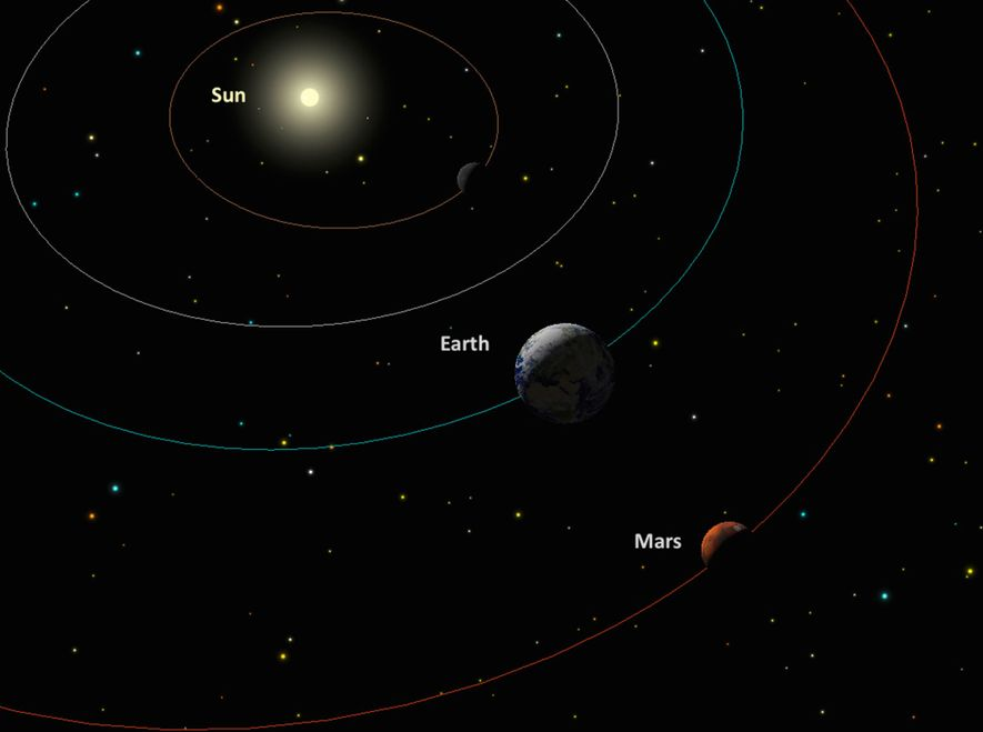 An illustration shows the sun, Earth, and Mars during opposition.