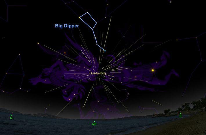Quadrantid meteors appear to radiate from just below the Big Dipper.