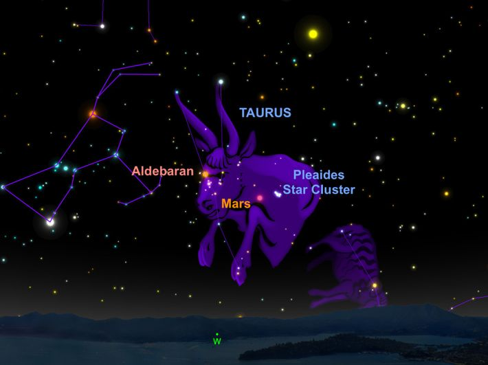 Mars will appear close to the Pleiades star cluster on the night of April 1.