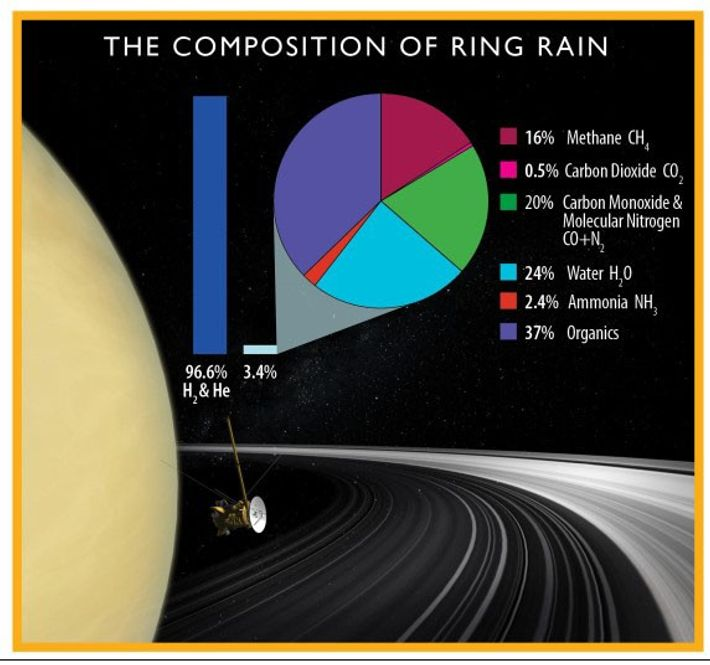A chart shows what's in Saturn's ring rain, based on the latest Cassini data.