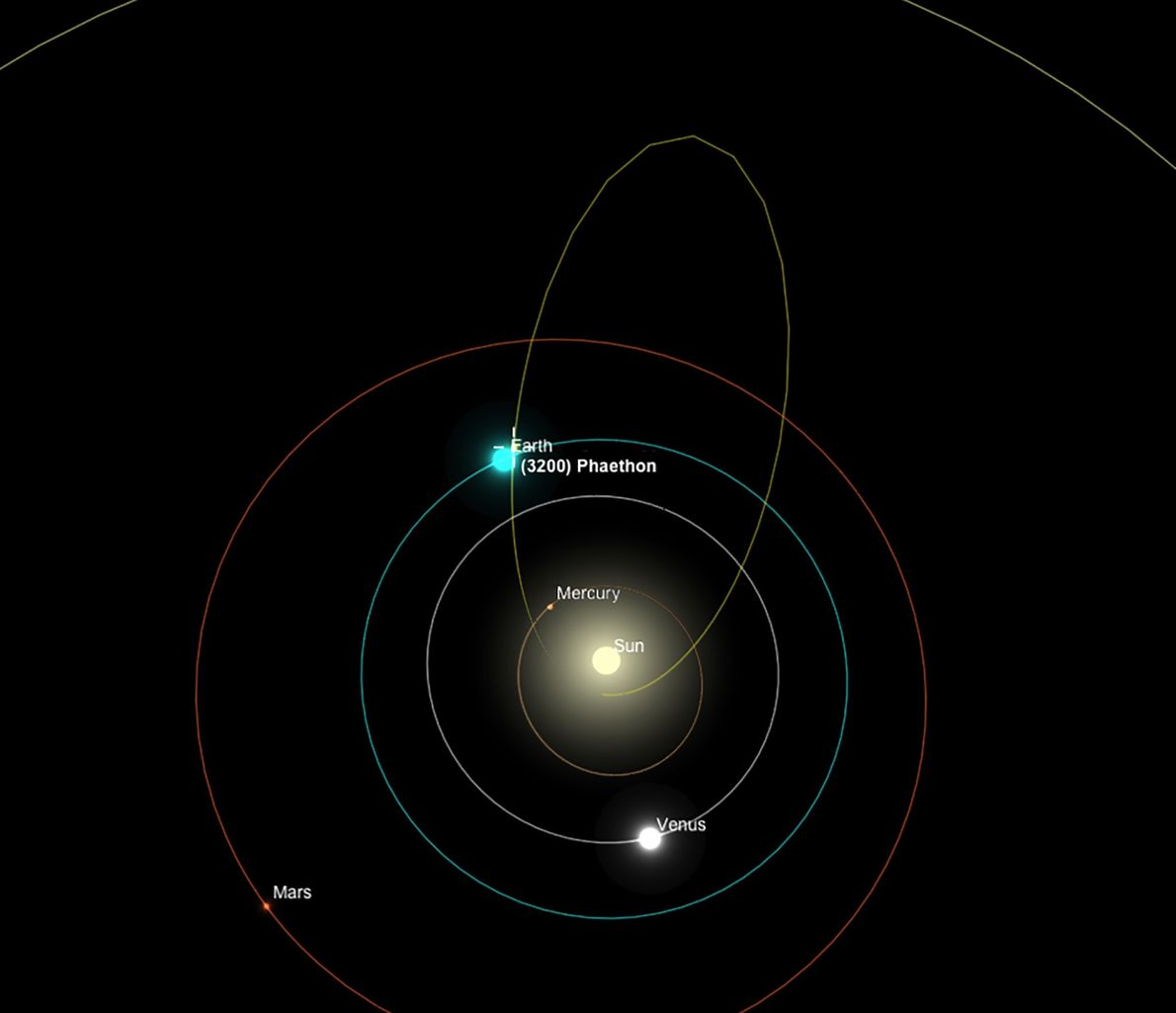 During its elongated orbit, 3200 Phaethon comes closer to the sun than any other known asteroid.
