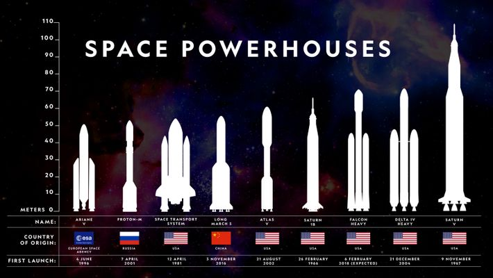 Here's how the SpaceX Falcon Heavy stacks up against some of the other heavy-lift launch vehicles ...