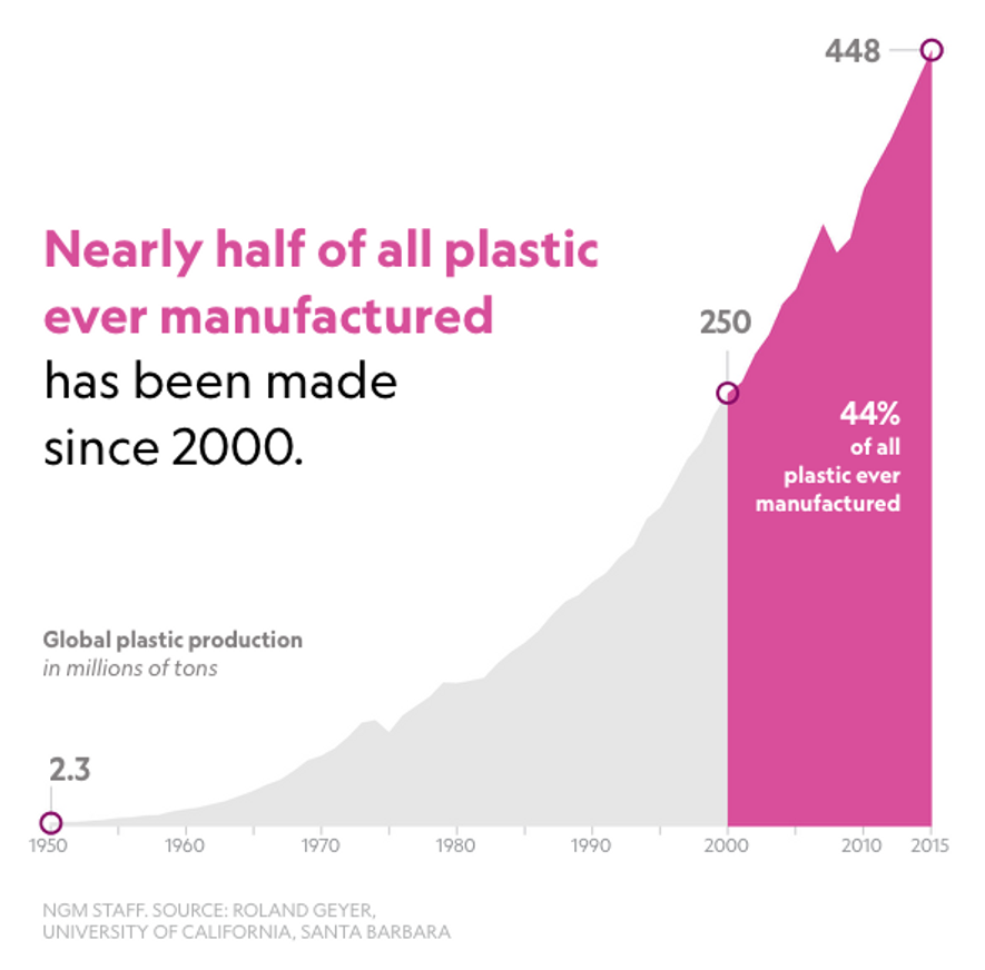 Fast Facts About Plastic Pollution
