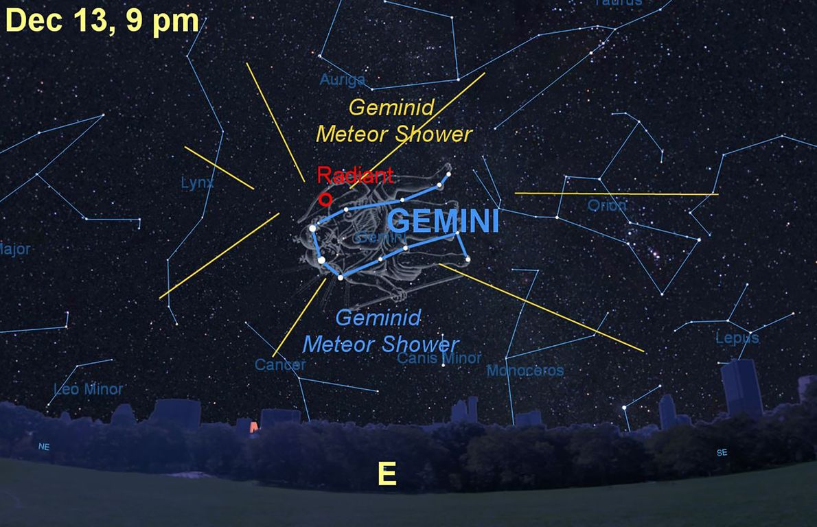Geminid meteors appear to radiate from the constellation Gemini, the twins.