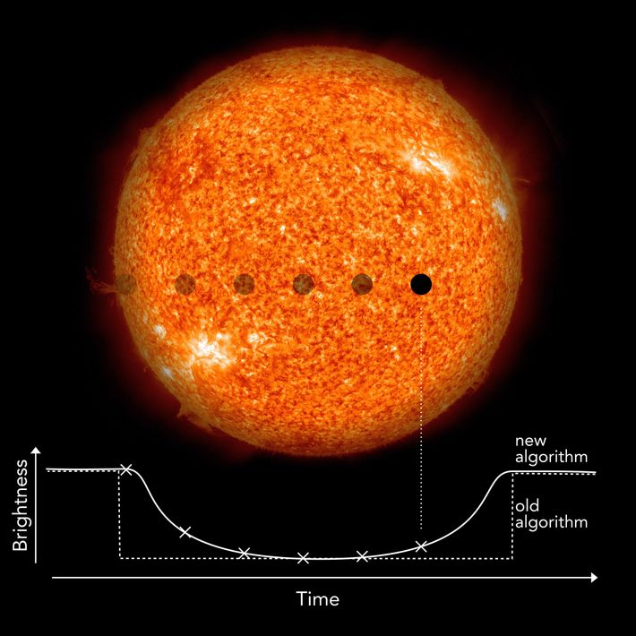 Astronomers look for subtle changes in a star's brightness to determine whether it has a planet ...
