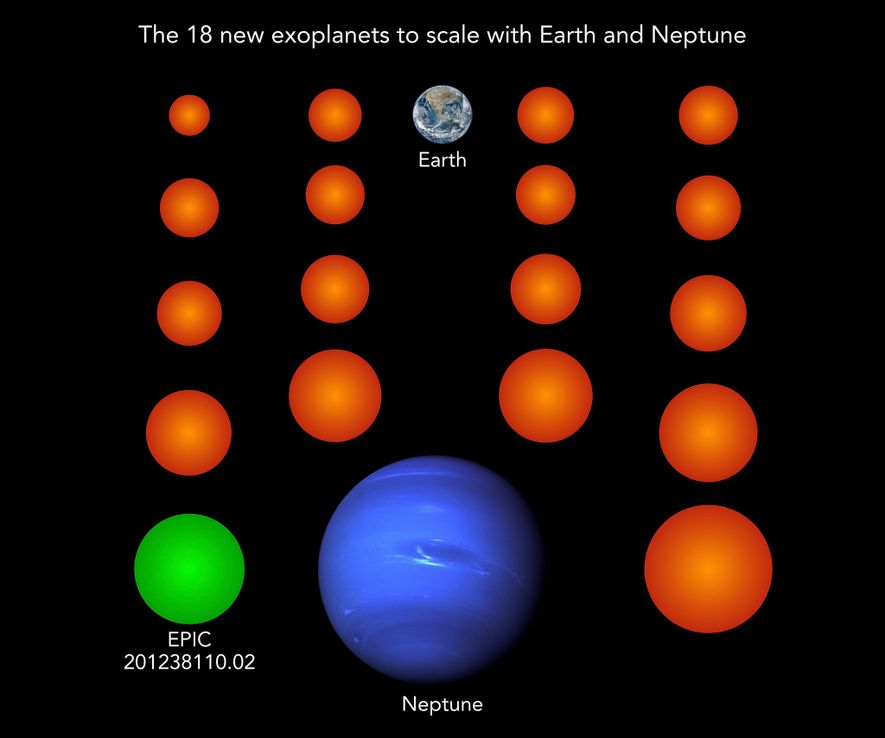 The 18 newly discovered planets, seen in this illustration in orange and green, are all smaller ...