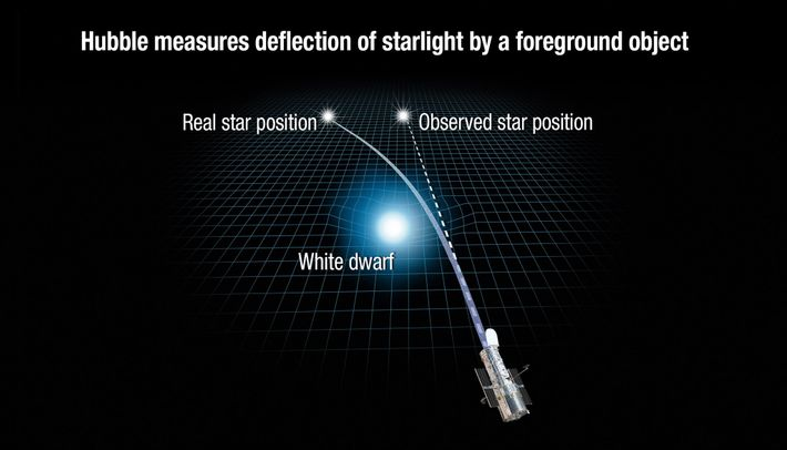 This illustration reveals how the gravity of a white dwarf star warps space and bends the ...