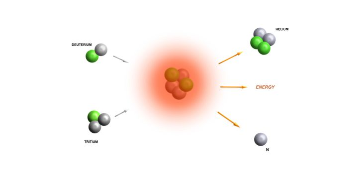 A diagram showing the DT (deuterium-tritium) fusion reaction. With the addition of heat and containment, deuterium ...