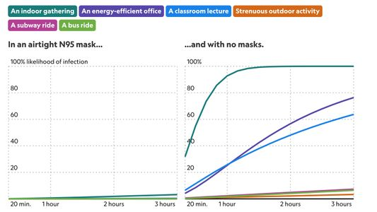 Measure the risk of airborne COVID-19 in your office, classroom, or bus ride