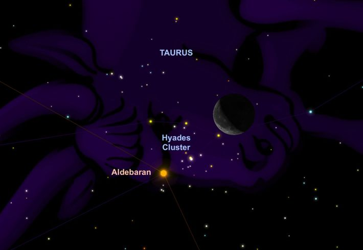 The orange star Aldebaran pairs with a waning crescent moon on 6th August.